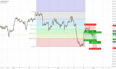 UKX: FTSE long below 7150