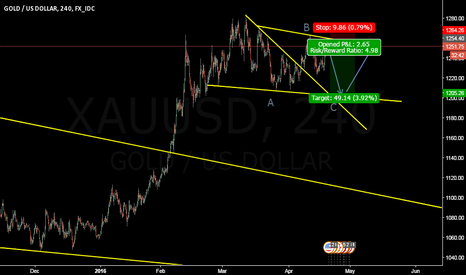 XAUUSD: short the gold
