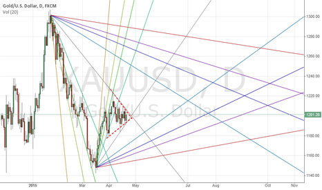 XAUUSD: GC: Forming triangle