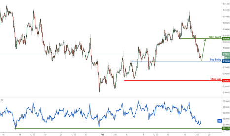 USDCHF: USDCHF prepare to buy above major support
