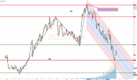 ZCZ2013: downtrend channel of corn