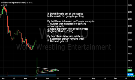 WWE: My thoughts on $WWE. Top of my watchlist right now: