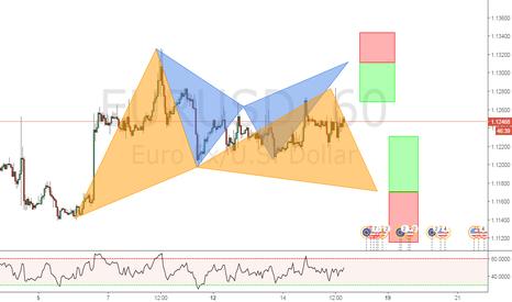 EURUSD: EUR/USD 1 HOUR BEARISH BAT AND BULLISH GARTLEY