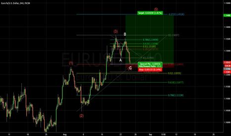 EURUSD: More upside in EURO ? ??