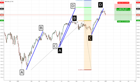 SPX: S&P500 bearish entry just above the recent highs [JUST AN IDEA]
