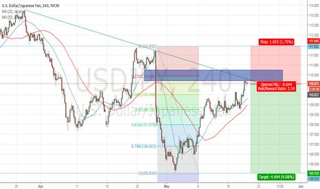 USDJPY: USDJPY Sell Setup Trendline