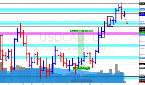 USDCAD: USD/CAD Daily Update (13/3/17) *Seeing Possible Swing to 1.336