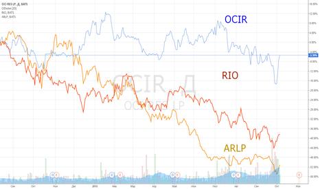 OCIR: Закрытие позиции в industry: Industrial Metals & Minerals.