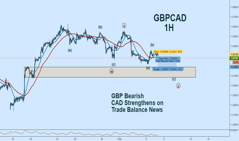 GBPCAD: GBPCAD EW Count:  Looking for a Drop Today