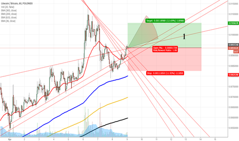 LTCBTC: Let's think about Buying Litecoin
