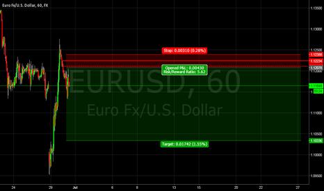 EURUSD: EURUSD Supply