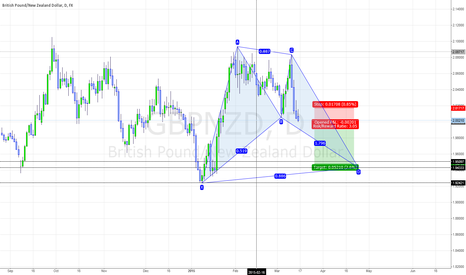 GBPNZD: GBPNZD Daily Short for Bat completion
