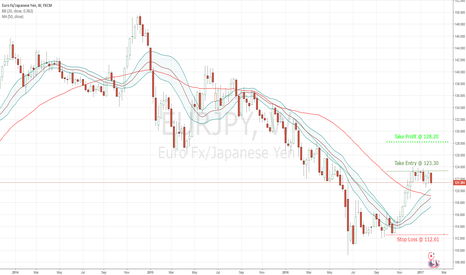 EURJPY: EURJPY - LONG TERM WEEKLY ANALYSIS !!