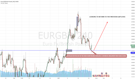 EURGBP: EUR/GBP LOOKING TO RETURN TO  THE PREVIOUS GAP  LEVEL