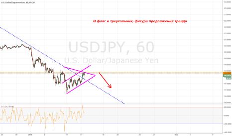 USDJPY: Продолжение падения UsdJpy