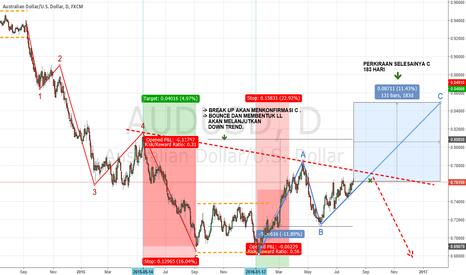 AUDUSD: Corrective Wave C in progress