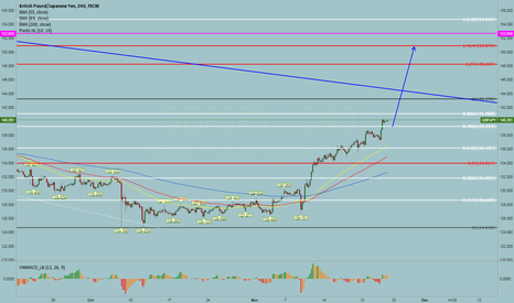 GBPJPY: we are going to 150.00