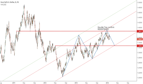 EURUSD: Message for Buyers