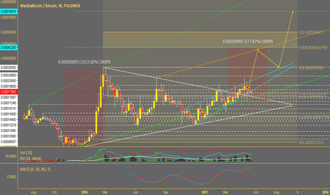 MAIDBTC: MAIDBTC Long Symmetrical Triangle | BubbleMode