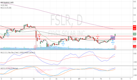 FSLR: Flag formation breakout with high volumes.