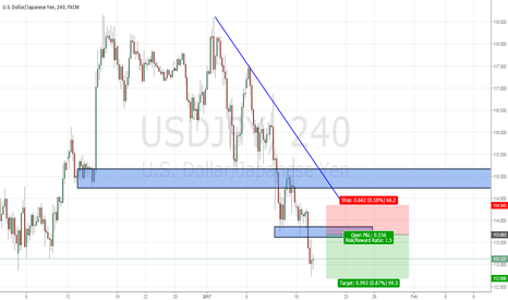 USDJPY: USDJPY : LOOK FOR RETEST TO SHORT