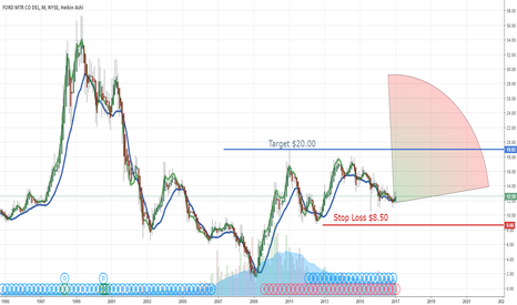 F: $F Buy and Hold Long Term Alert