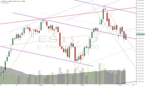 ES1!: a little up trend sign