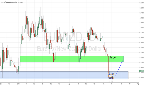 EURNZD: EUR NZD second try