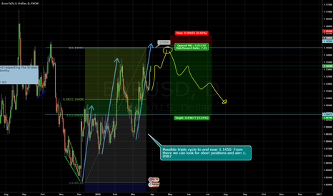 EURUSD: EURUSD Sell Setup after triple cycle