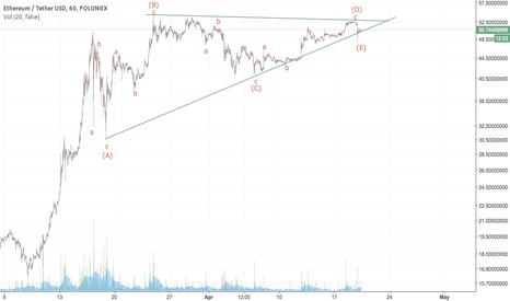 ETHUSDT: Ethereum - running triangle - target $76