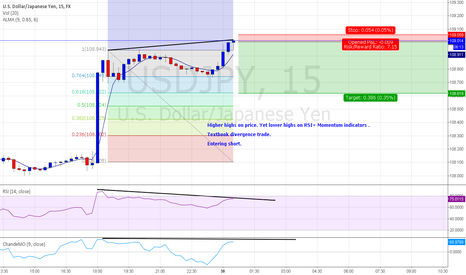 USDJPY: USD/JPY SCALPING OPPORTUNITY