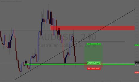 AUDUSD: AUD/USD Long 20 pip stop 60 pip TP
