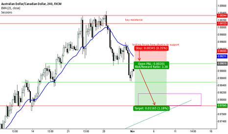AUDCAD: short term trade