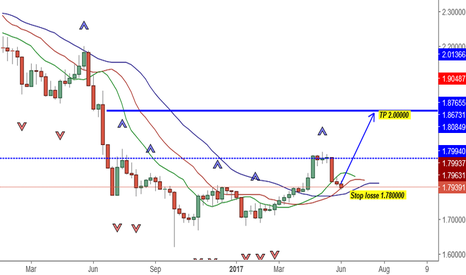 GBPNZD: Confirmation Buy signal For Long (tow months )