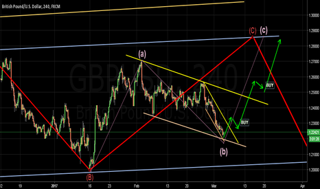 GBPUSD: Opportunity to buy