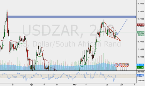 USDZAR: A good idea to buy the dollar as well