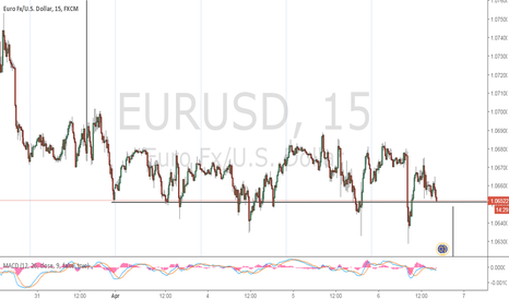 EURUSD: Euro About to Break Out