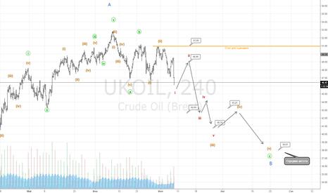 UKOIL: Нефть падение цены к 43-38$. Часть 2( продолжение)