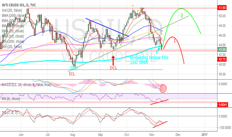 USOIL: OIL - The level to watch