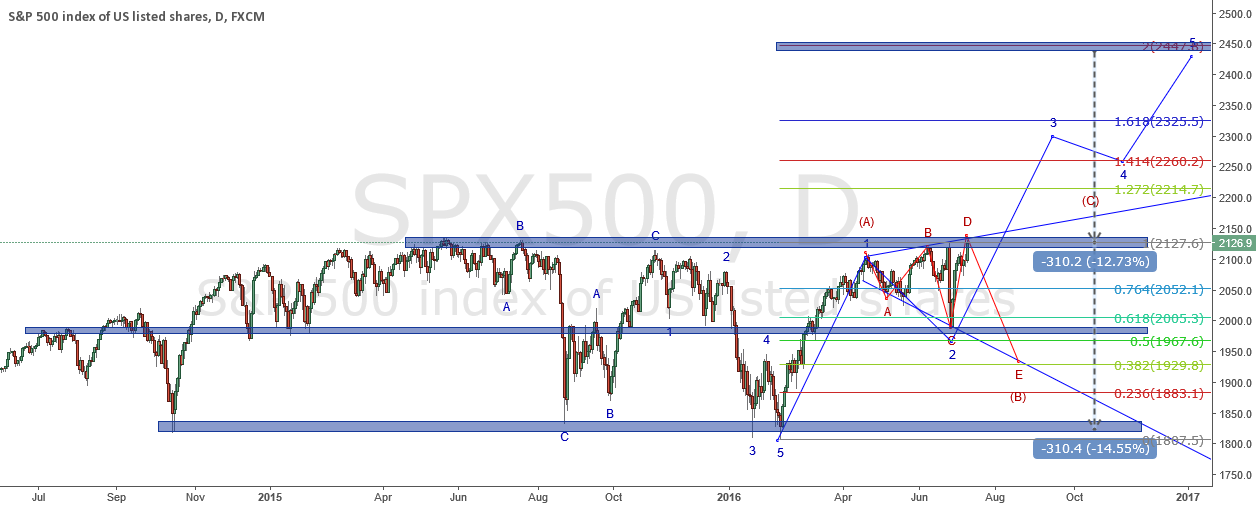 Will SPX500 start the impulse wave or continue correction?