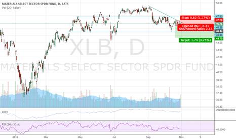 XLB: Short  XLB