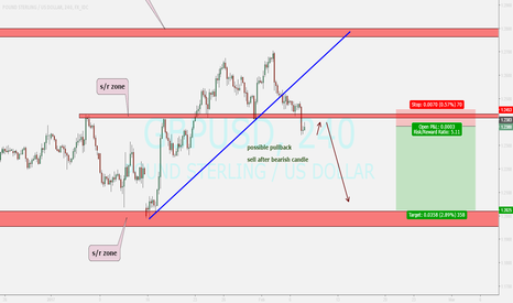 GBPUSD: watching...sell