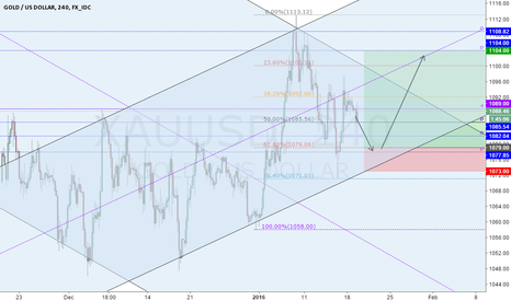 XAUUSD: Analysis GOLD - 19/1/2016
