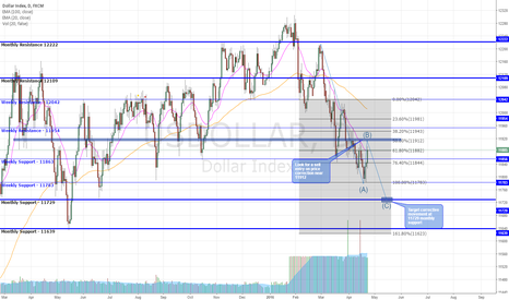 USDOLLAR: USD Index 50% Fib Correction Set Up