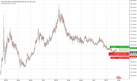 USDRUB: Покупка доллара против рубля: