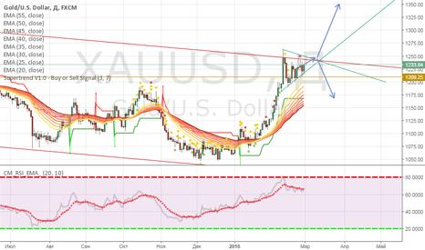XAUUSD: Среднесрочная продажа Золота от 1246.00
