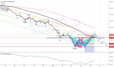 EURUSD: EUR/USD Bat pattern completed.