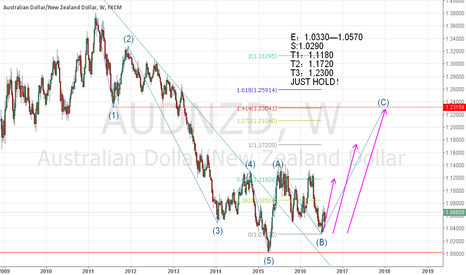 AUDNZD: LONG AN ,