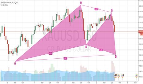 XAUUSD: Bullish Gartley in Gold