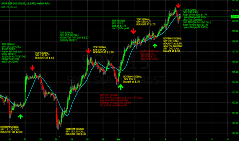 SPY: Spy Weeklys In the Money,At the Money or Out of the Money?